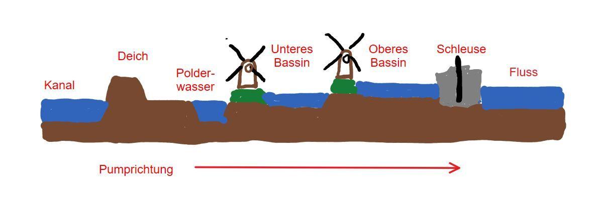 Schematische Darstellung des Wassermanagements mit Deich,Polder, Muehlen, Bassins und Schleuse